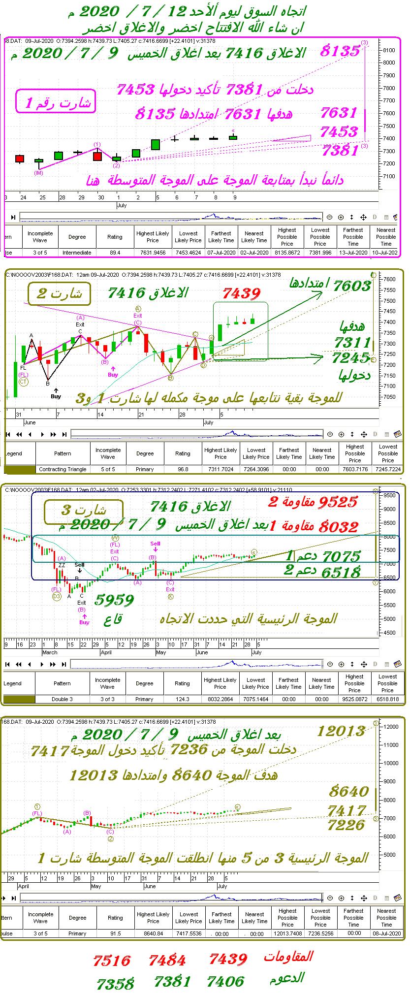 رد: اتجاه السوق ليوم الأحد 12 / 7 / 2020 م  سعريأ وزمنيا مع الدعم والمقاومة