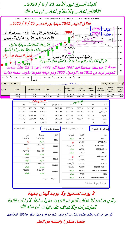 رد: اتجاه السوق ليوم الخميس 20 / 8 / 2020م  هدف الرالي الصاعد 7903 قد يمتد