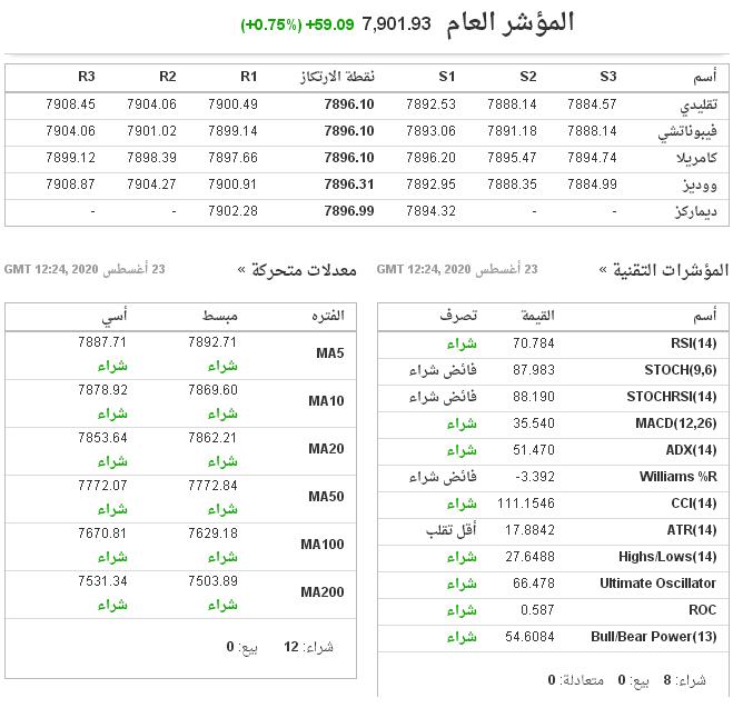 رد: اتجاه السوق ليوم الاحد 23 / 8 / 2020 م