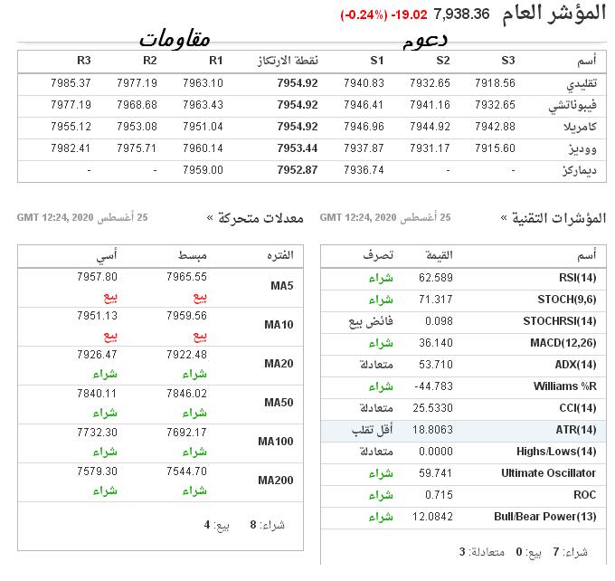 رد: اتجاه السوق ليوم الاربعاء 26 / 8 / 2020 م