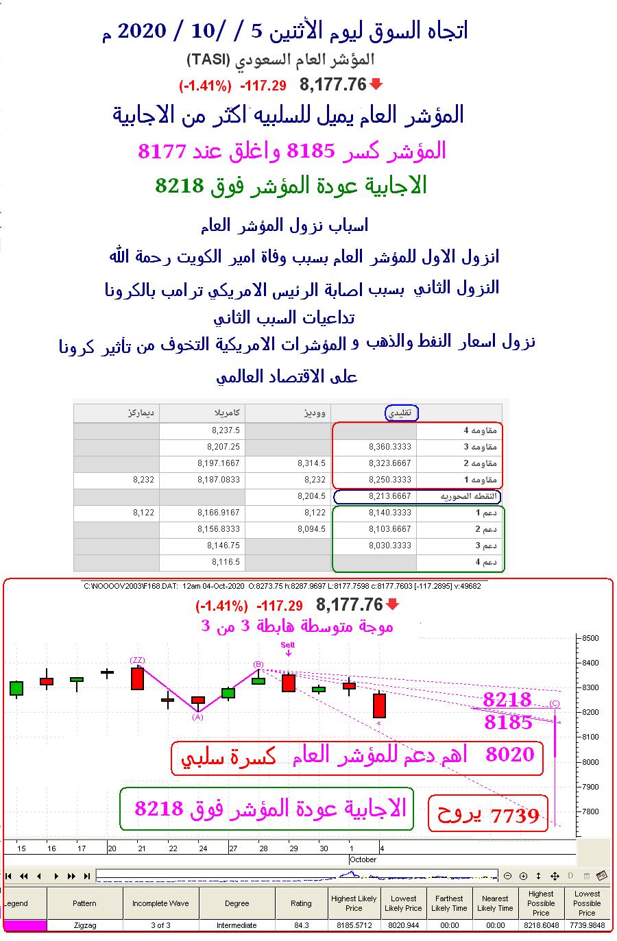 اتجاه السوق ليوم الأثنين 5 / 10 / 2020 م