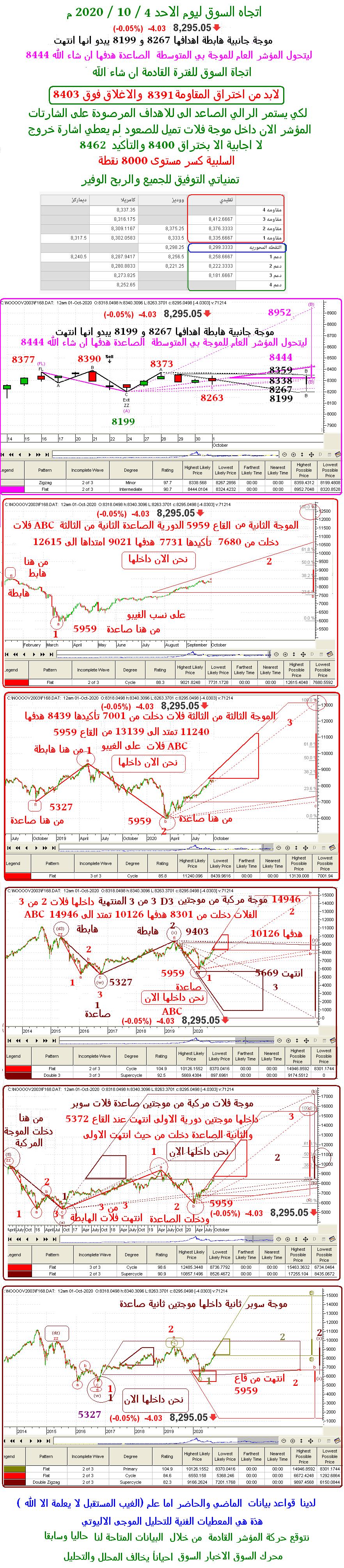 رد: اتجاه السوق ليوم الأثنين 5 / 10 / 2020 م