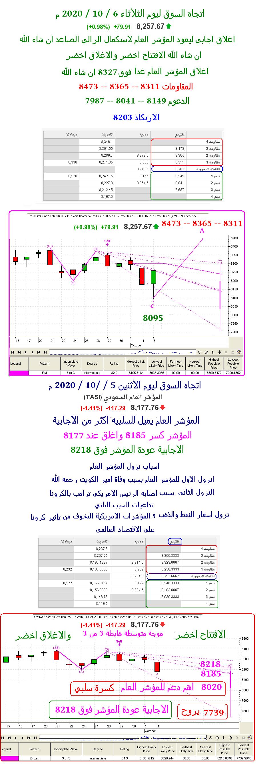 رد: اتجاه السوق ليوم الثلأثاء 6 / 10 -8311 - 8365 - 8473 ان شاء الله