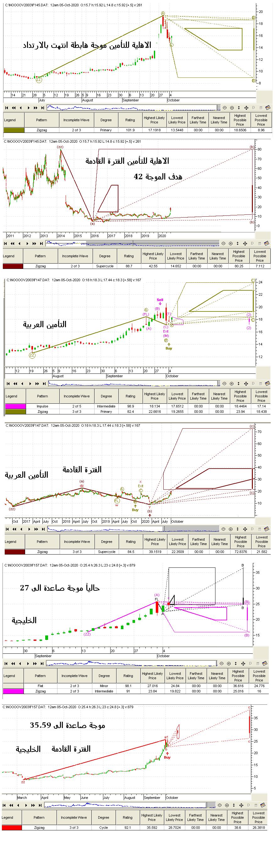 تحليل الاهلية -- التأمين العربية -- الخليجية
