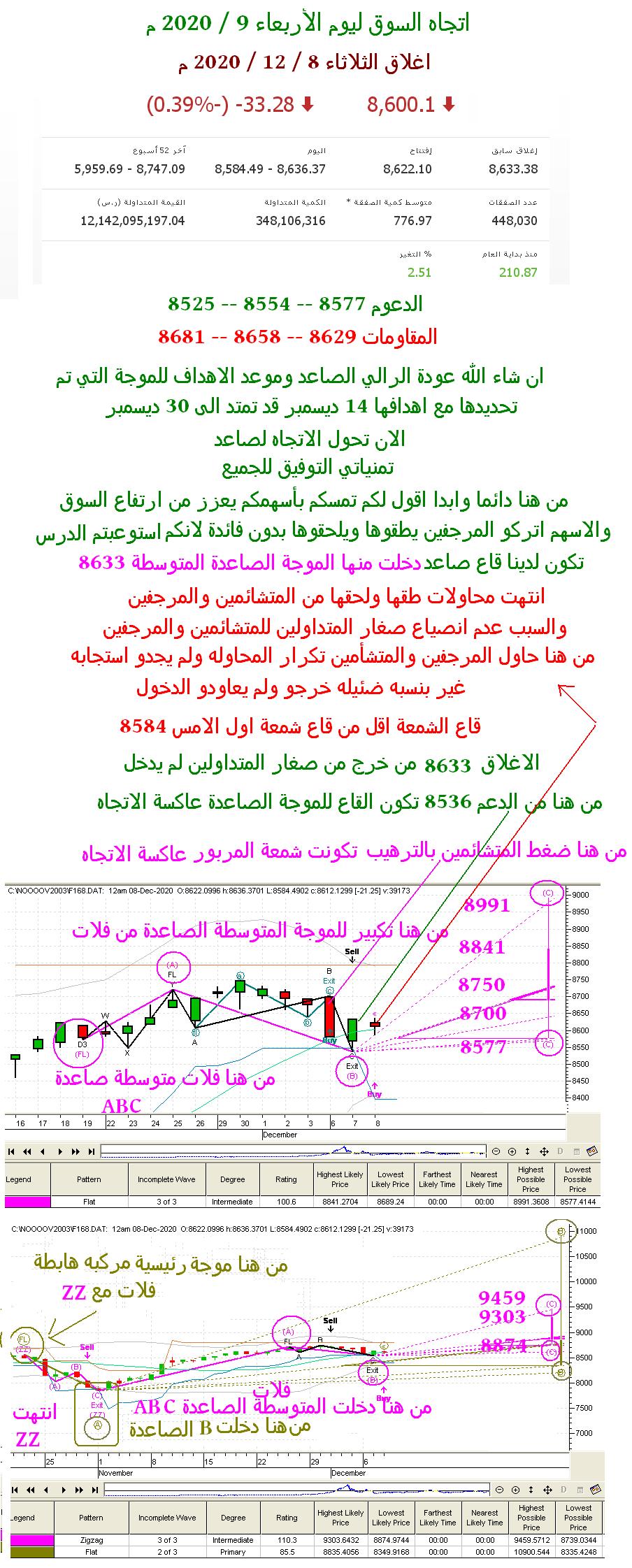 رد: اتجاه السوق ليوم الثلاثاء 8 / 12 / 2020 م