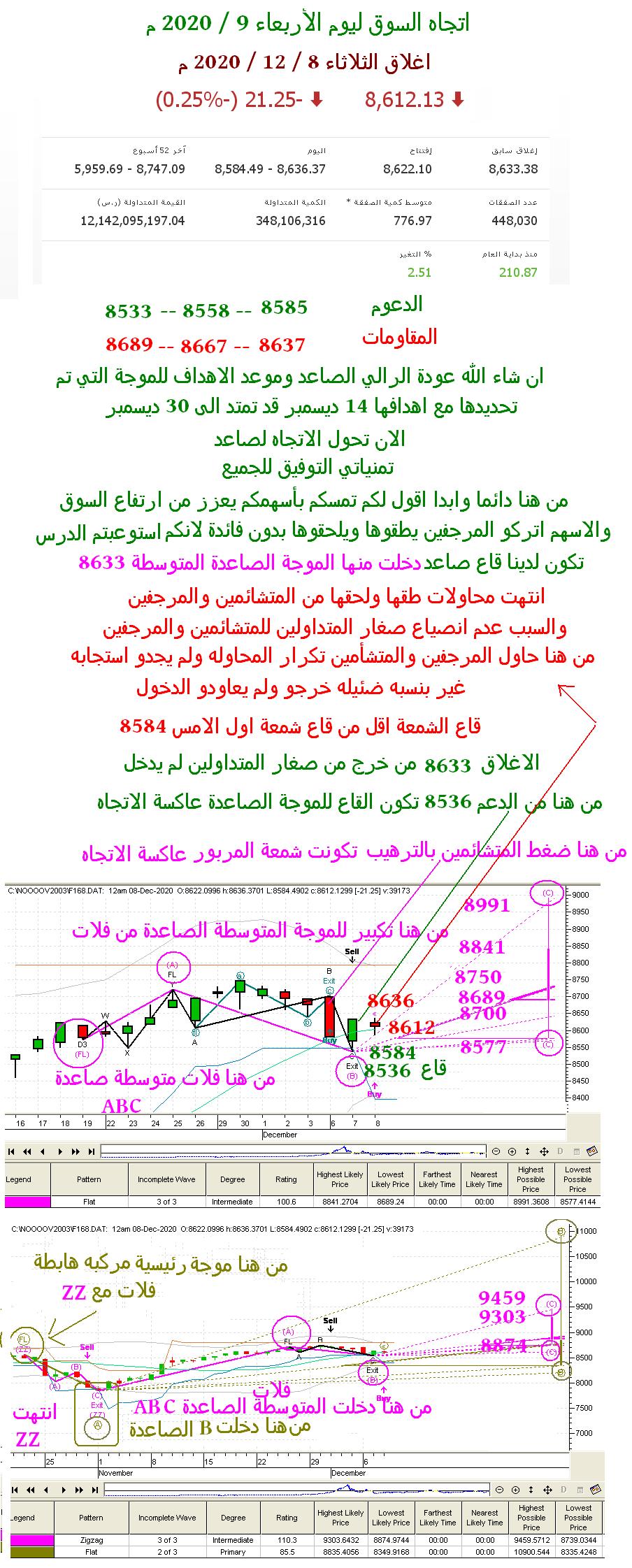 رد: اتجاه السوق ليوم الأربعاء 9 / 12 / 2020 م