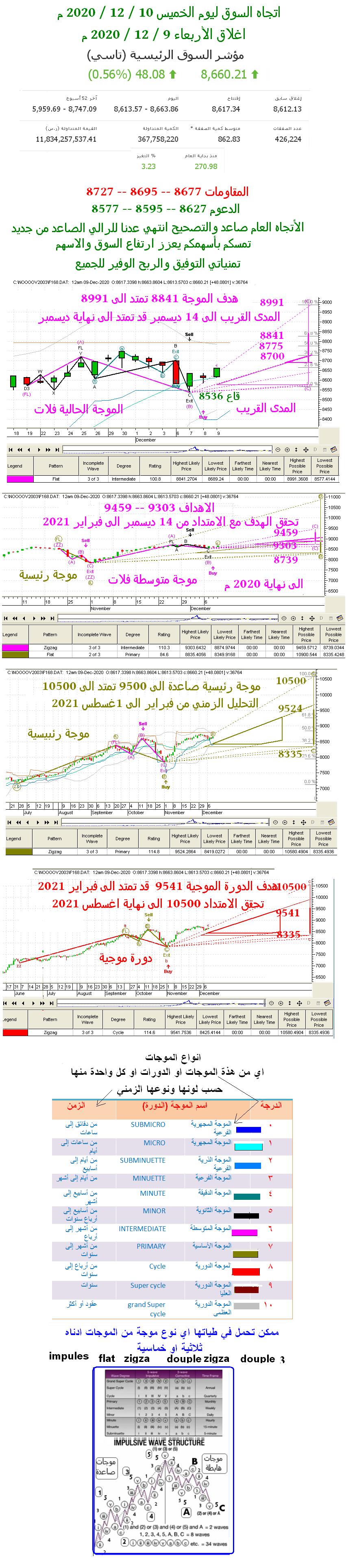 اتجاه السوق ليوم الخميس 10 / 12 / 2020 م