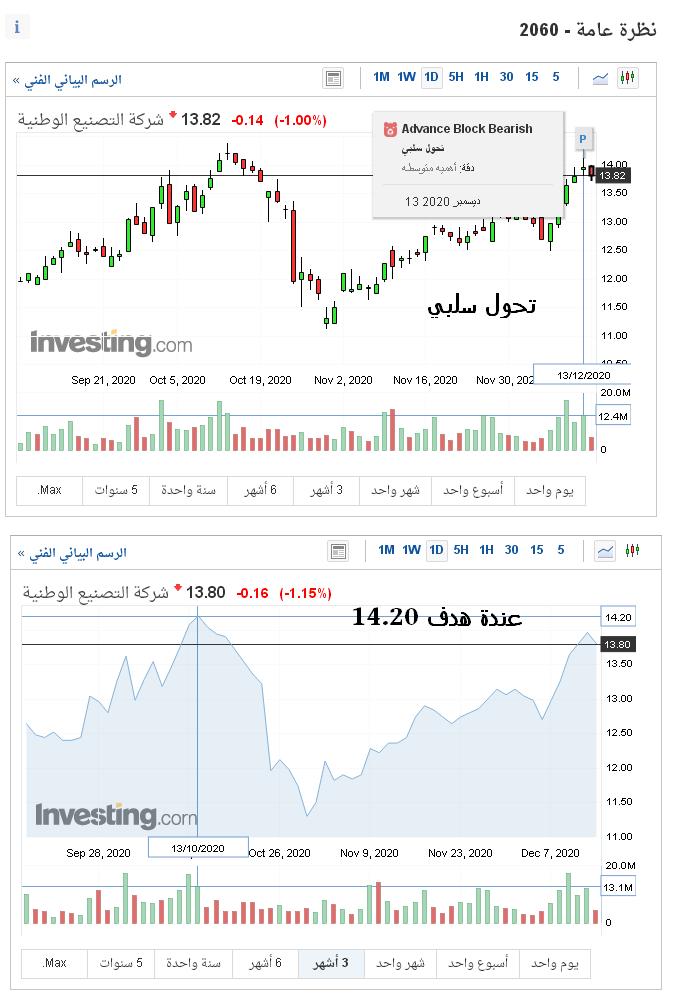 رد: اتجاه السوق ليوم الأثنين 14 / 12 / 2020 م