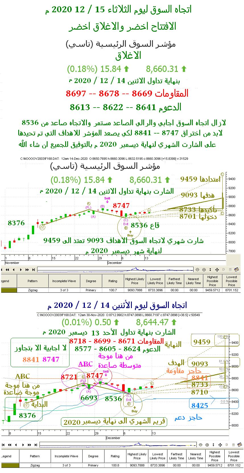 اتجاه السوق ليوم الثلاثاء 15 / 12 / 2020 م