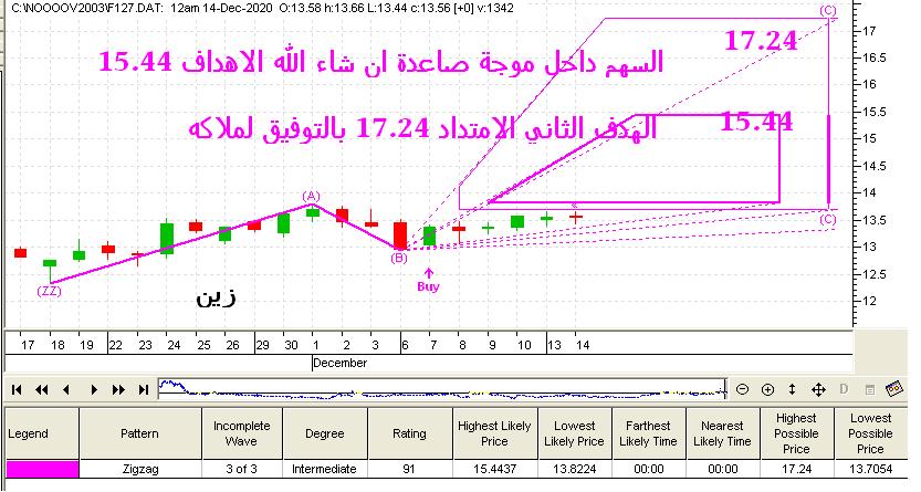 رد: اتجاه السوق ليوم الثلاثاء 15 / 12 / 2020 م
