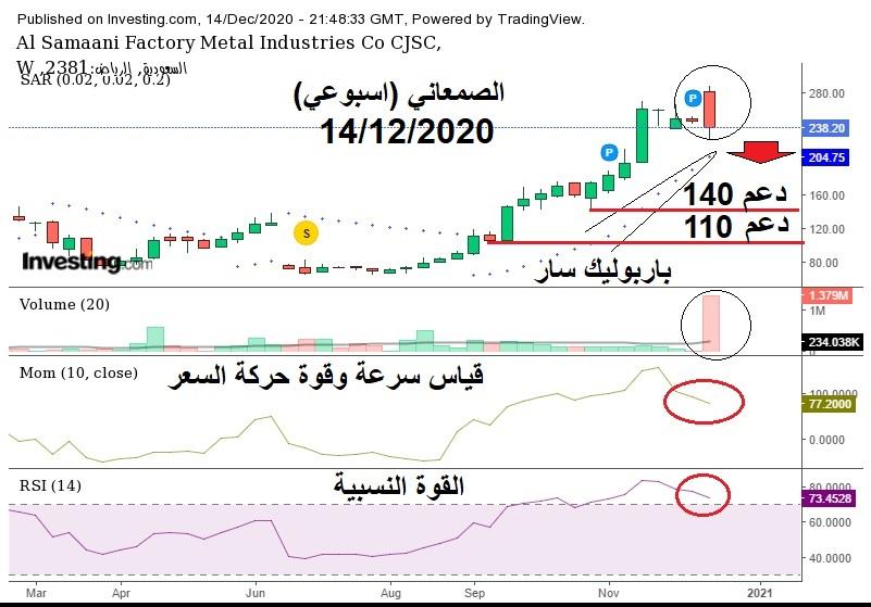 رد: سهم الصمعاني  // 1832// 232 اغلاق 🛑 (مراقبه)