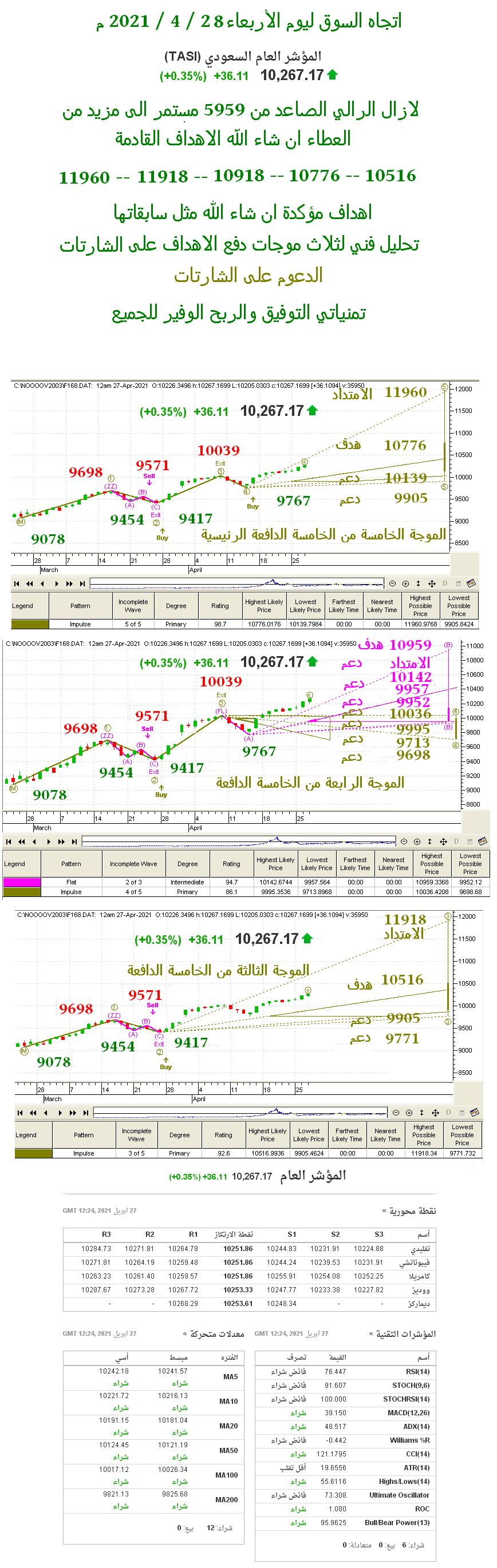 رد: اتجاه السوق ليوم الأربعاء 28 / 4 / 2021 م