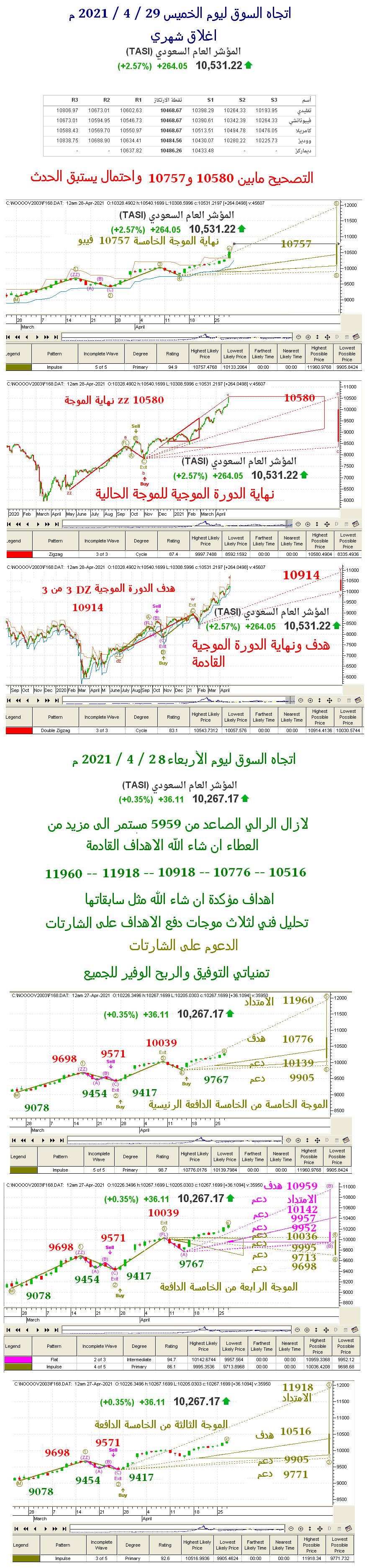 اتجاه السوق ليوم الخميس 29 / 4  / 2021 م