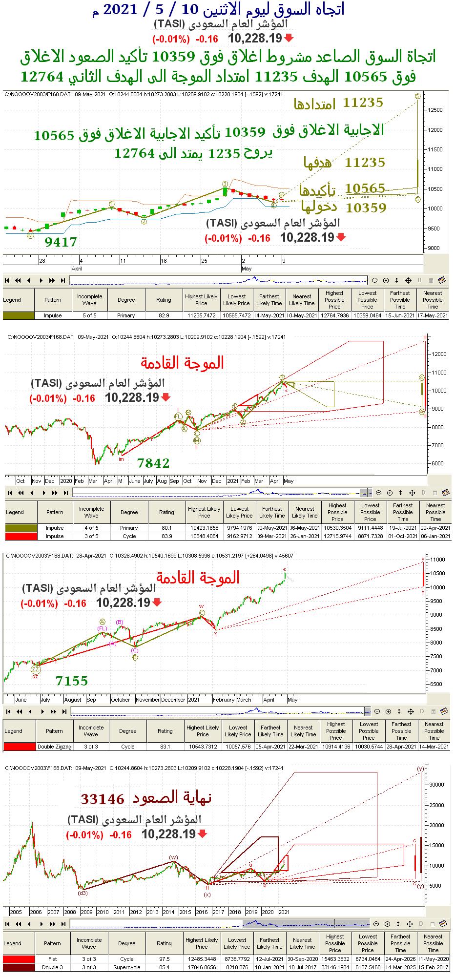 رد: 📉 متابعة هوامير البورصه اليوميه الاثنين 📈 ( 2021/5/10) 🕙👇