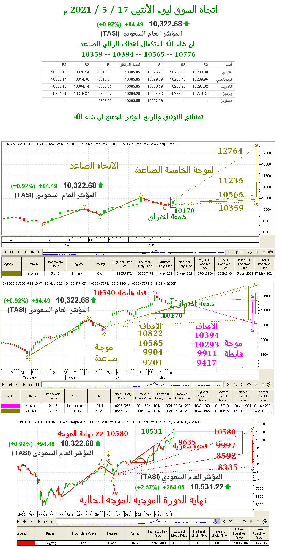 رد: اتجاه السوق ليوم الأثنين 17 / 5 / 2021 م عيد مبارك على الجميع