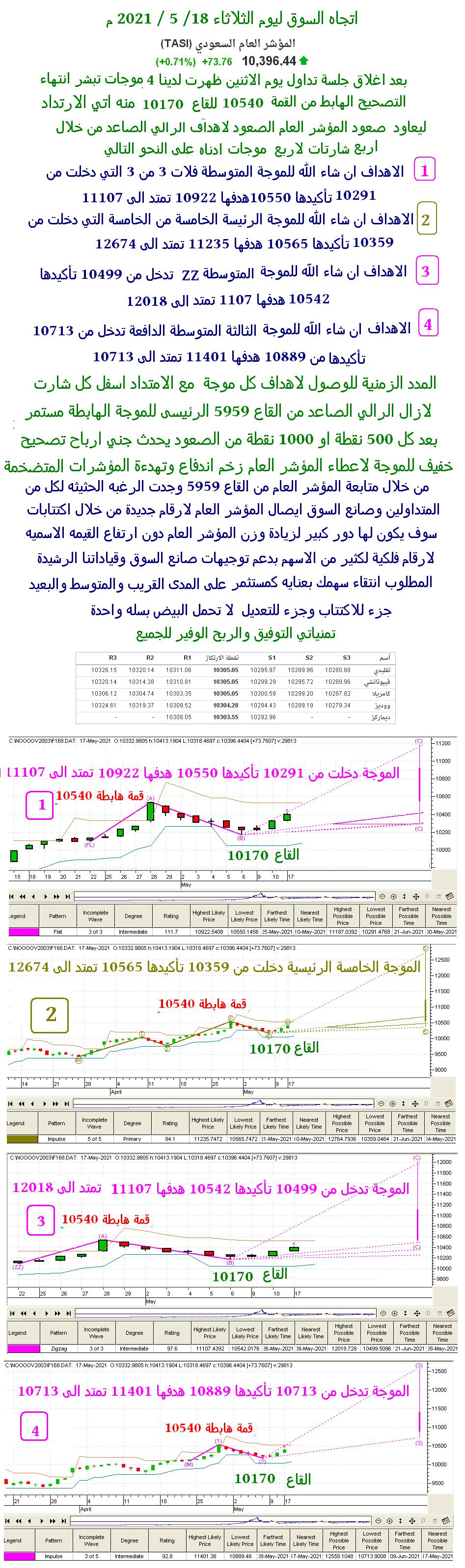 اتجاه السوق ليوم الثلأاثاء 18 / 5 / 2021 م