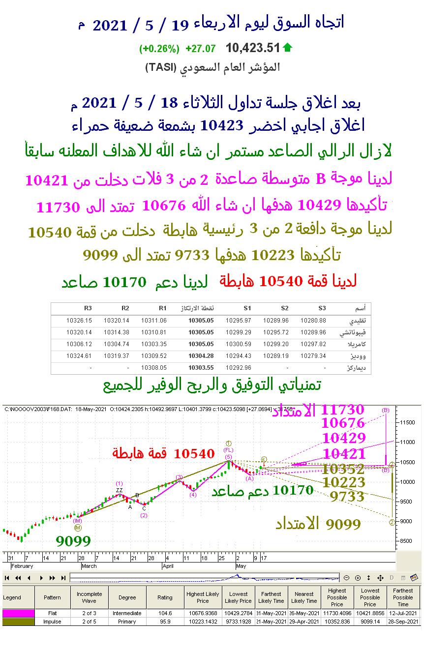 اتجاه السوق ليوم الاربعاء 19 / 5 / 2021 م