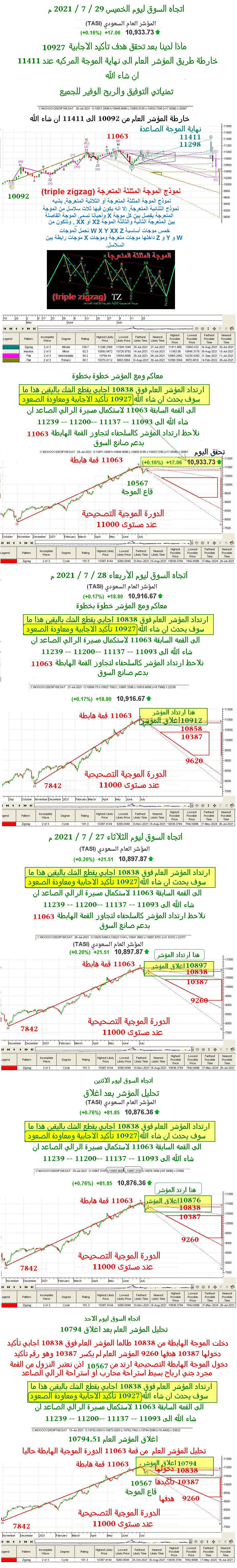 اتجاه السوق ليوم الخميس 29 / 7 / 2021 م مع خارطة المؤشر العام الى 11411